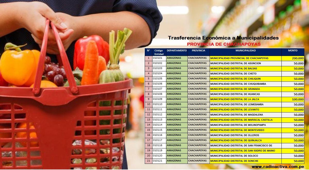 Decreto de Urgencia Nº033-2O2O: Conozca los montos oficiales de la transferencia económica, a los municipios de la provincia de Chachapoyas